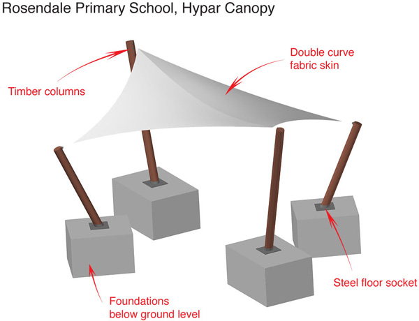 Example Hypar Canopy Project